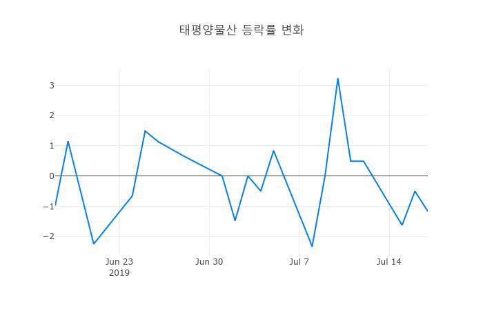 ▲일주일간 태평양물산 등락률 변화
