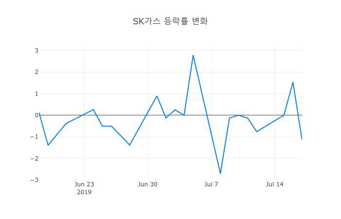 ▲일주일간 SK가스 등락률 변화