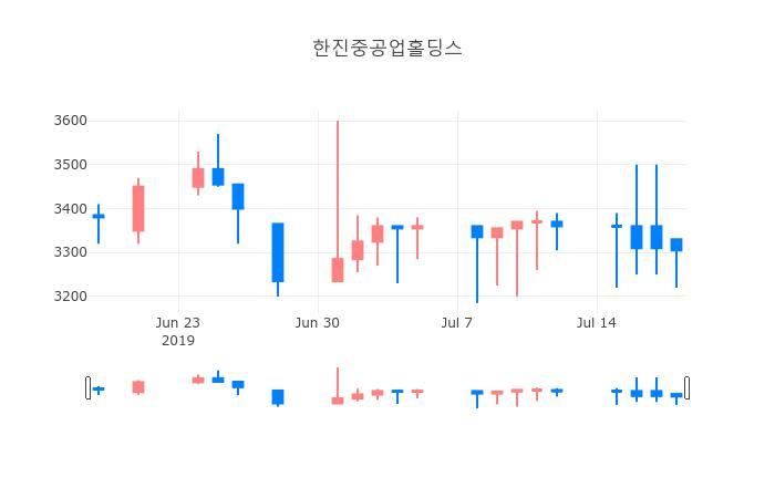 ▲일주일간 한진중공업홀딩스 등락률 변화