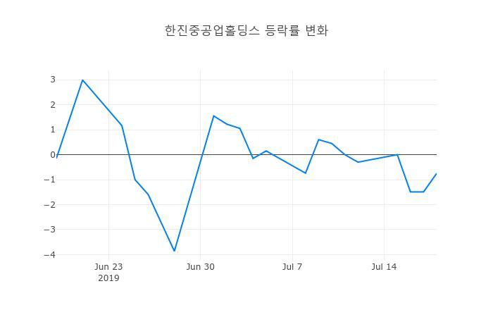 ▲한진중공업홀딩스거래량정보