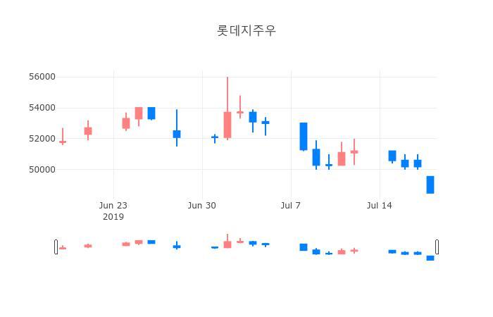 ▲일주일간 롯데지주우 등락률 변화