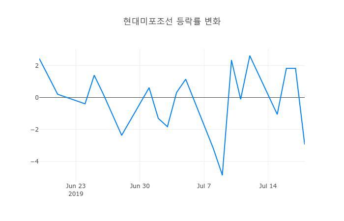 ▲현대미포조선거래량정보