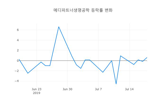 ▲메디파트너생명공학거래량정보