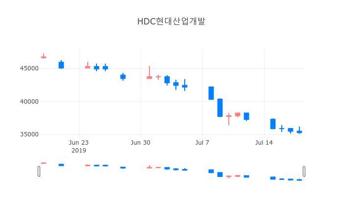 ▲일주일간 HDC현대산업개발 등락률 변화