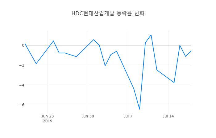 ▲HDC현대산업개발거래량정보