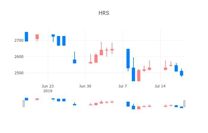▲일주일간 HRS 등락률 변화