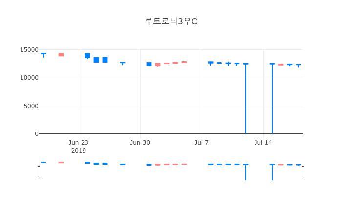 ▲일주일간 루트로닉3우C 등락률 변화