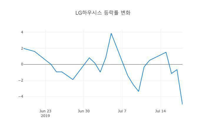 ▲일주일간 LG하우시스 등락률 변화