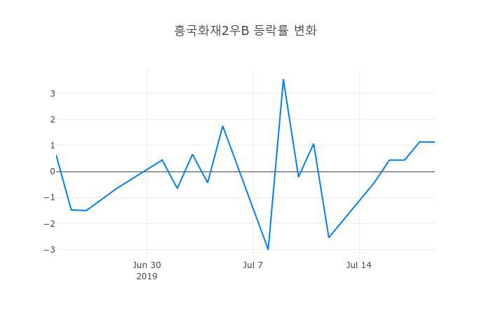 ▲흥국화재2우B거래량정보