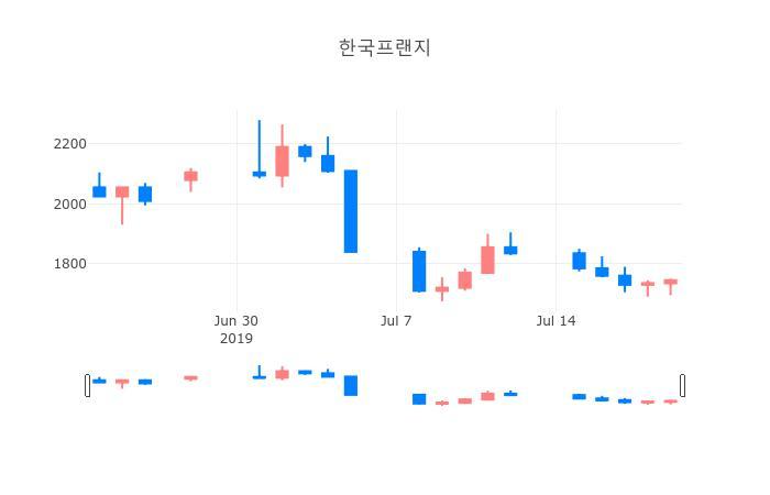 ▲일주일간 한국프랜지 등락률 변화