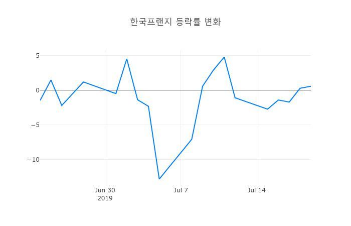 ▲한국프랜지거래량정보