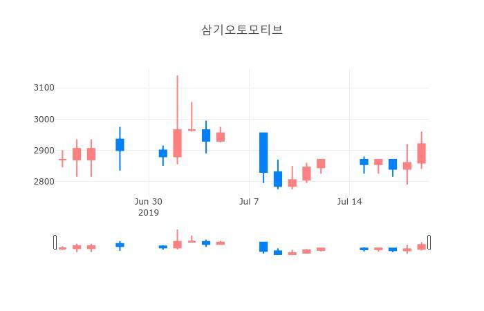 ▲일주일간 삼기오토모티브 등락률 변화
