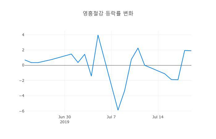 ▲일주일간 영흥철강 등락률 변화