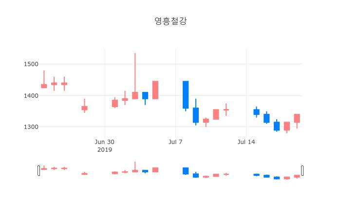 ▲영흥철강거래량정보