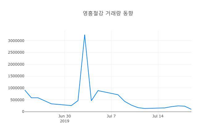 ▲7월 22일 영흥철강 의 주가정보