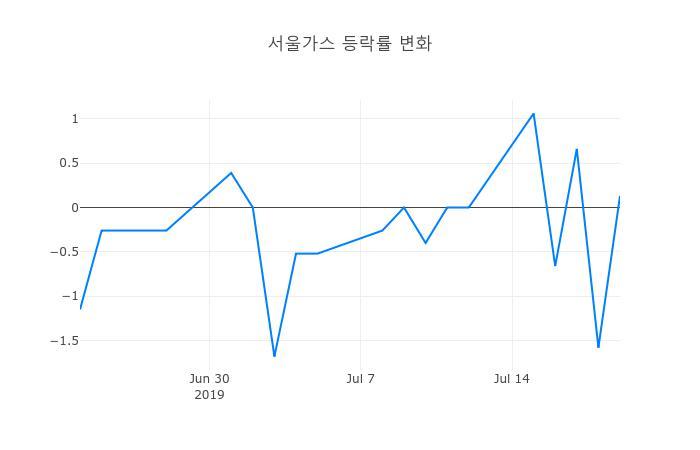 ▲일주일간 서울가스 등락률 변화
