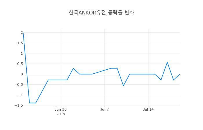 ▲일주일간 한국ANKOR유전 등락률 변화