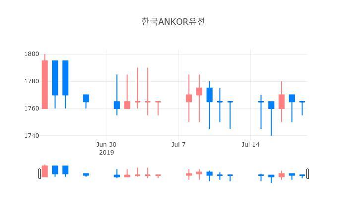 ▲한국ANKOR유전거래량정보
