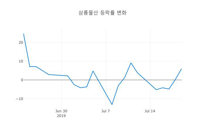 ▲일주일간 삼륭물산 등락률 변화