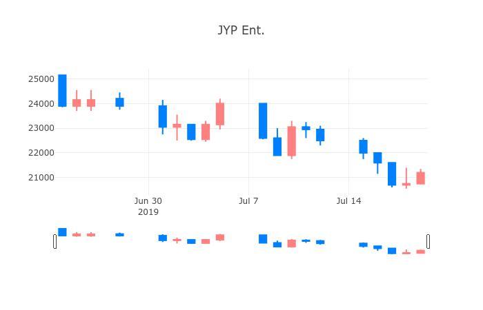 ▲JYP Ent.거래량정보