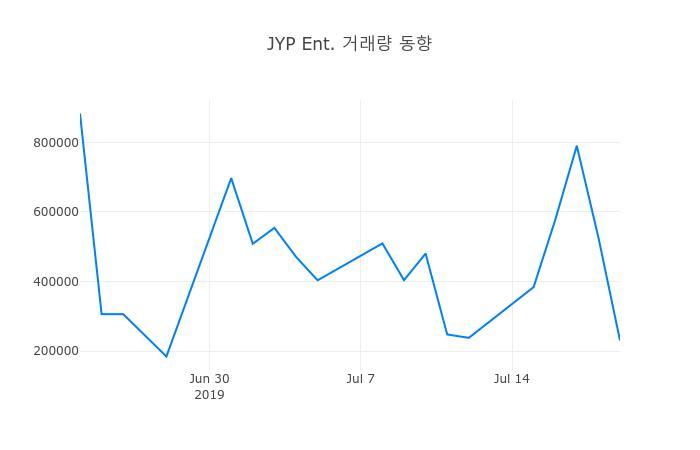 ▲7월 22일 JYP Ent. 의 주가정보