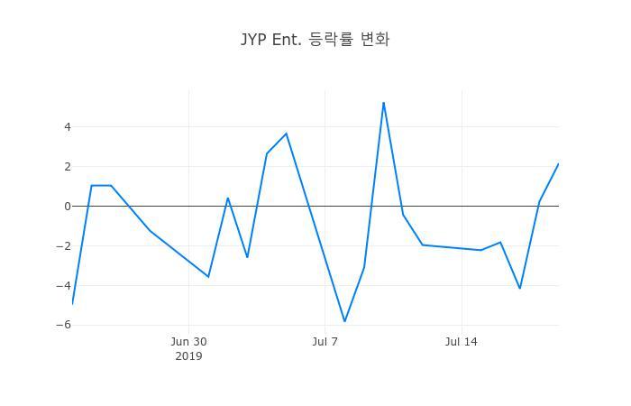 ▲일주일간 JYP Ent. 등락률 변화