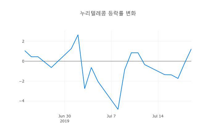 ▲일주일간 누리텔레콤 등락률 변화