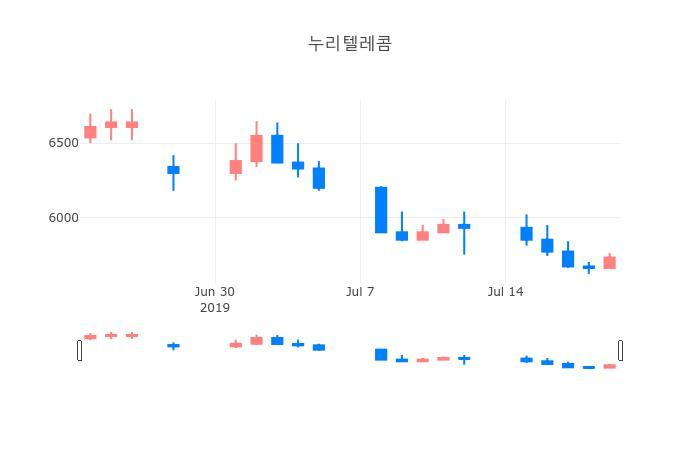 ▲누리텔레콤거래량정보