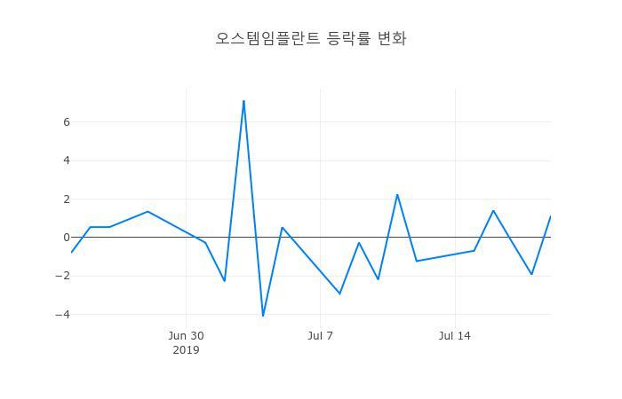 ▲일주일간 오스템임플란트 등락률 변화