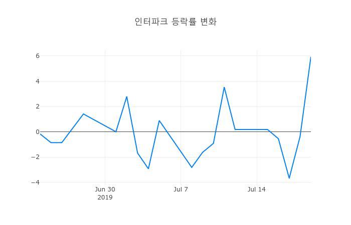 ▲일주일간 인터파크 등락률 변화