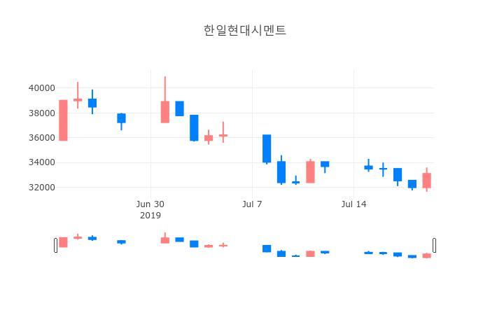 ▲한일현대시멘트거래량정보