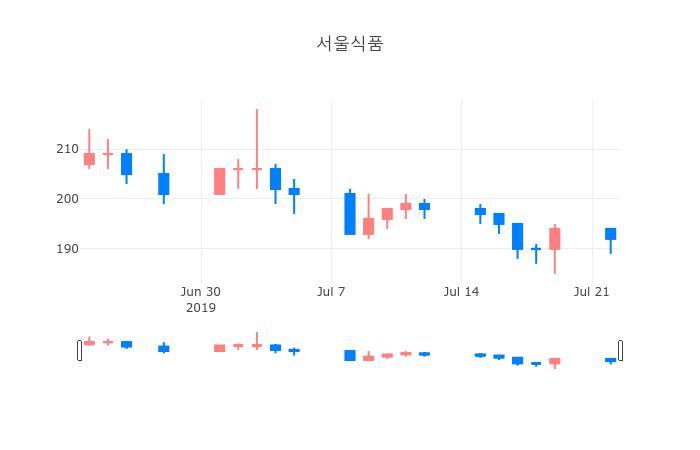 ▲일주일간 서울식품 등락률 변화